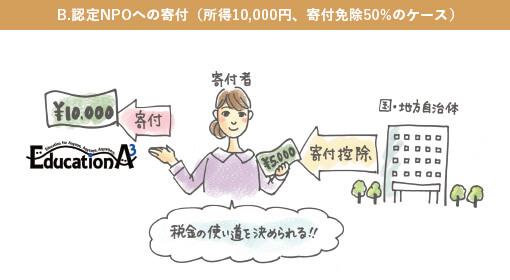 B.認定NPOへの寄付(所得10,000円、寄付免除50%のケース)
