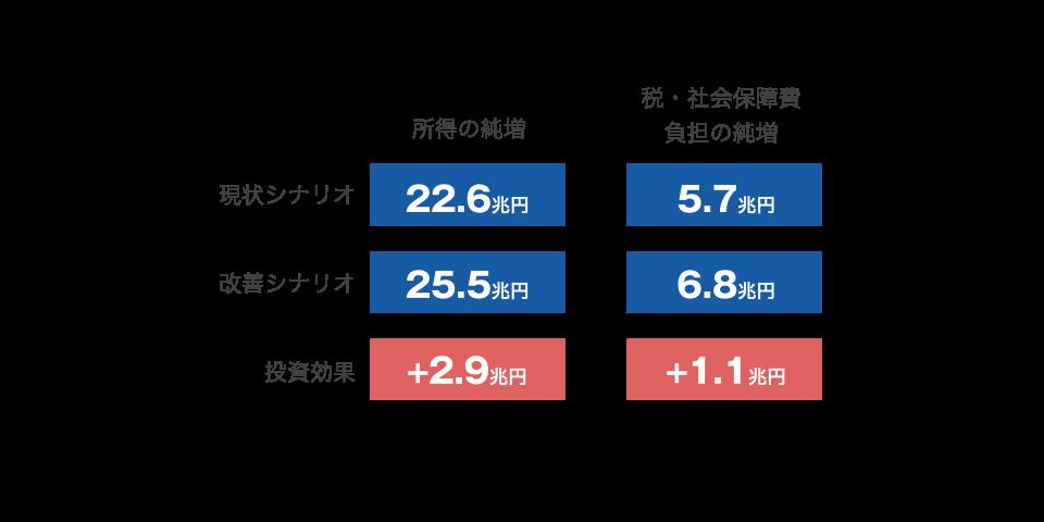 日本における教育投資の効果は4兆円