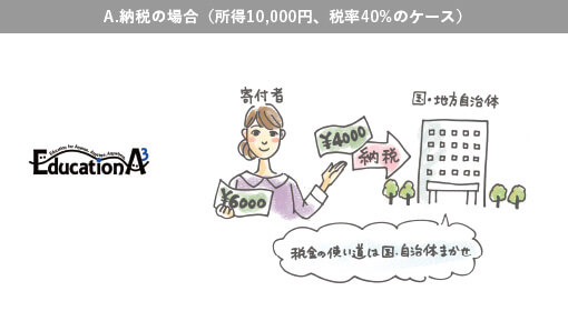 A.納税の場合(所得10,000円,税率40%のケース)