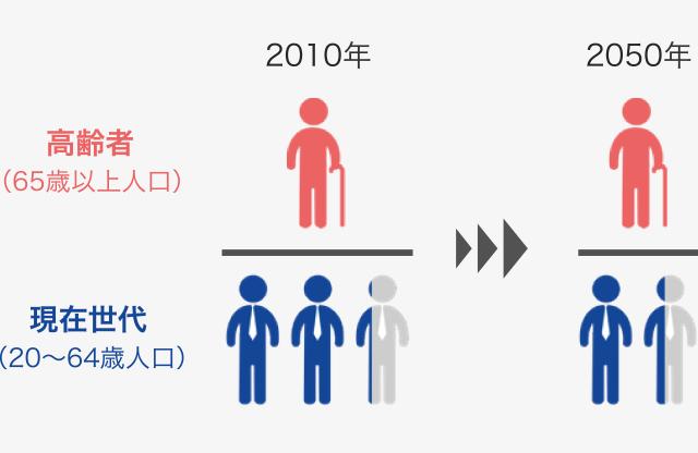 現役世代1.4人で高齢者1人を支える時代